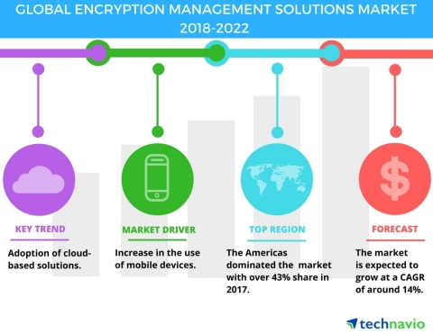 Technavio has published a new market research report on the global encryption management solutions market from 2018-2022. (Graphic: Business Wire)