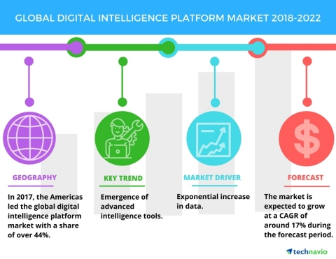 Technavio has published a new market research report on the global digital intelligence platform market from 2018-2022. (Graphic: Business Wire)