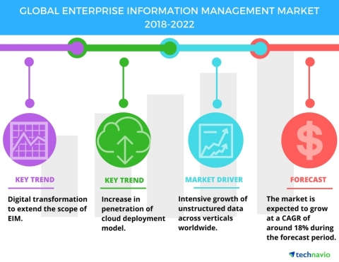 Technavio has published a new market research report on the global enterprise information management (EIM) market from 2018-2022. (Graphic: Business Wire)