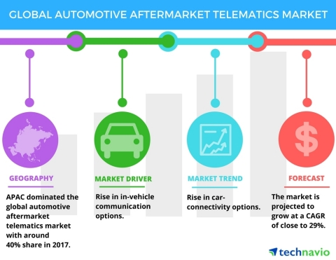 Technavio has published a new market research report on the global automotive aftermarket telematics market from 2018-2022. (Photo: Business Wire)