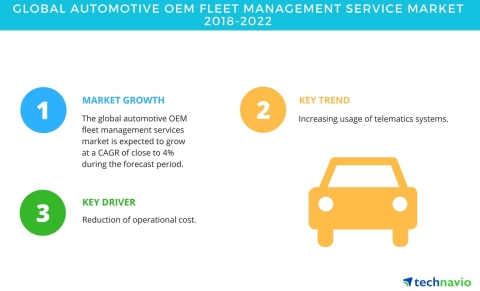 Technavio has published a new market research report on the global automotive OEM fleet management services market from 2018-2022. (Photo: Business Wire)