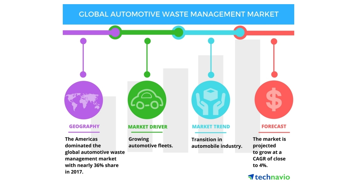 Global Automotive Waste Management Market Transition In