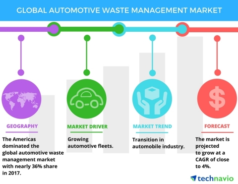 Technavio has published a new market research report on the global automotive waste management market from 2018-2022. (Photo: Business Wire)