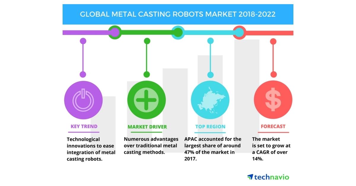 Global Metal Casting Robots Market - Technological