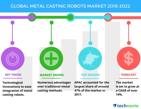 Technavio has published a new market research report on the global metal casting robots market from 2018-2022. (Graphic: Business Wire)