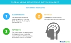 Global Nerve Monitoring Systems Market - Rising Prevalence of Neurological Disorders to Boost Growth | Technavio