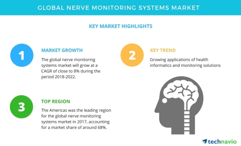 Technavio has published a new market research report on the global nerve monitoring systems market from 2018-2022. (Graphic: Business Wire)