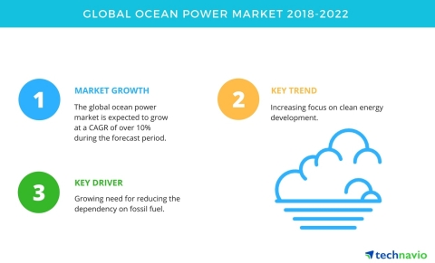 Technavio has published a new market research report on the global ocean power market from 2018-2022. (Graphic: Business Wire)
