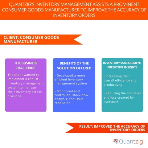 Quantzig's Inventory Management Assists a Prominent Consumer Goods Manufacturer to Improve the Accuracy of Inventory Orders. (Graphic: Business Wire)