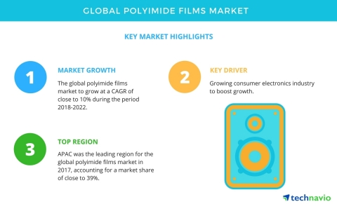 Technavio has published a new market research report on the global polyimide films market from 2018-2022. (Graphic: Business Wire)