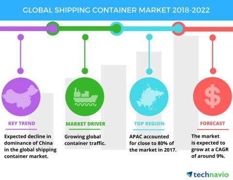 Technavio has published a new market research report on the global shipping container market from 2018-2022. (Graphic: Business Wire)