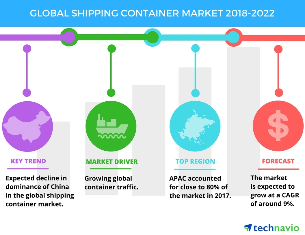 global returnable transport packaging market In this report, technavio covers the market outlook and growth prospects of the global returnable transport packaging market for 2016-2020 the report also presents the vendor landscape and a .