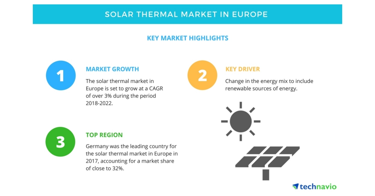 global solar tracker market size India solar tracker market size, by product, 2013-2023 (usd million) based on the product trends, single axis tracker dominated over dual axis trackers, by accounting for 64% of the total installed capacity share in 2015.