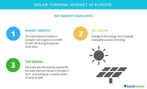 Technavio has published a new market research report on the solar thermal market in Europe from 2018-2022. (Graphic: Business Wire)