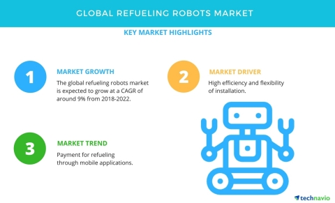 Technavio has published a new market research report on the global refueling robots market from 2018-2022. (Graphic: Business Wire)