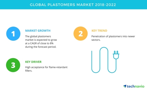 Technavio has published a new market research report on the global plastomers market from 2018-2022. (Graphic: Business Wire)
