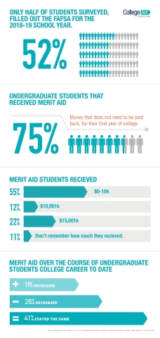 Source: College Ave Student Loans survey of 1,075 undergraduate student respondents conducted by Barnes & Nobel Insights, February 2018