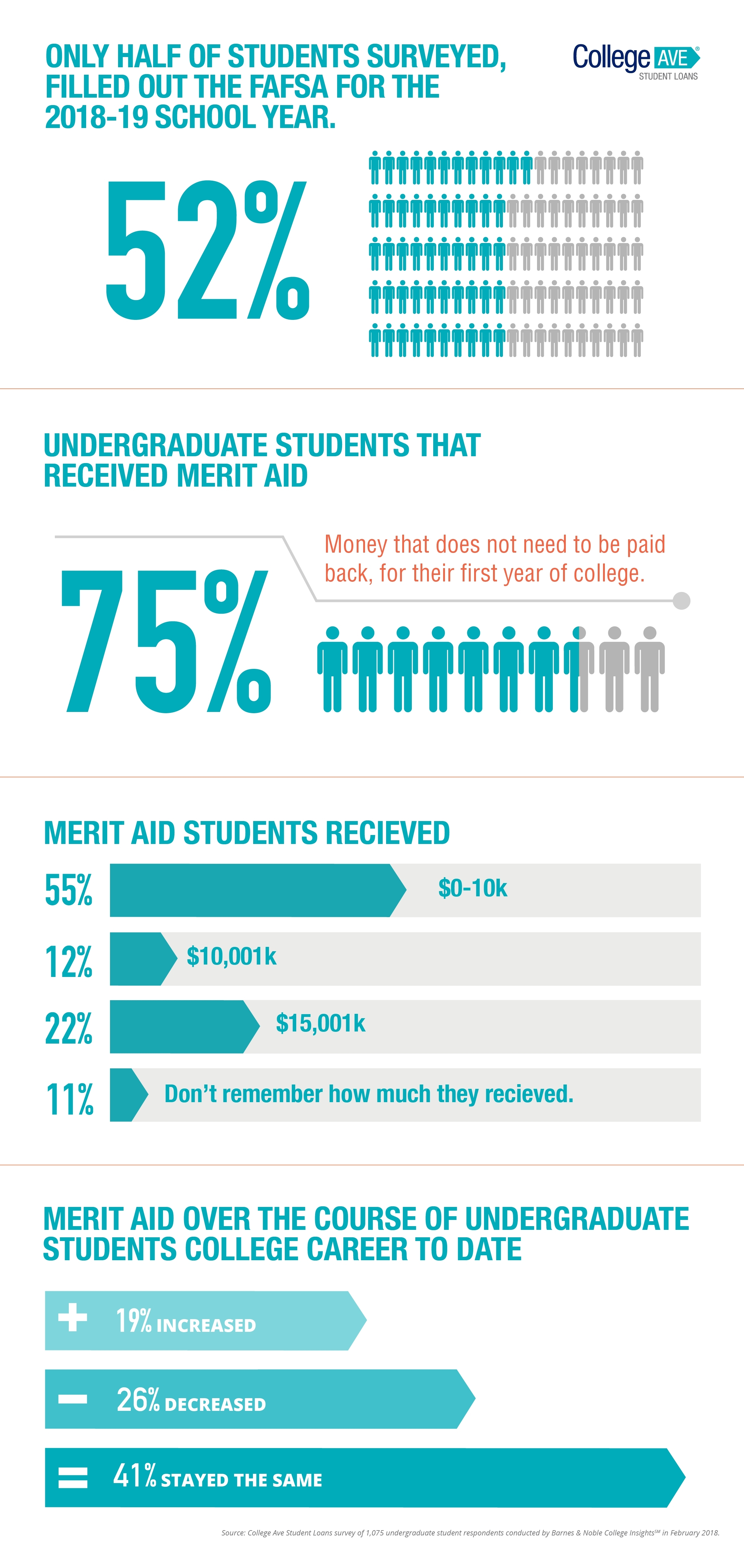 College Ave Student Loans Survey Finds College-Bound Students are ...