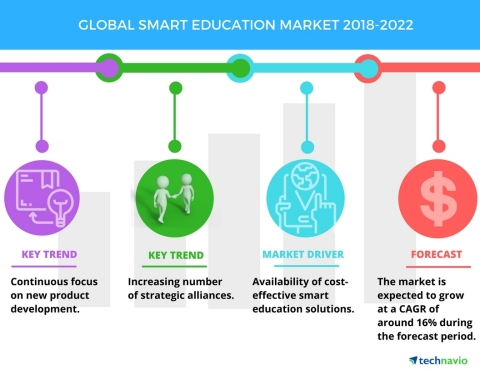 Technavio has published a new market research report on the global smart education market from 2018-2022. (Graphic: Business Wire)