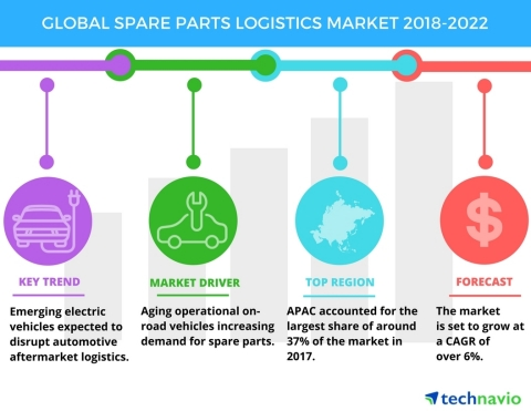 Technavio has published a new market research report on the global spare parts logistics market from 2018-2022. (Graphic: Business Wire)