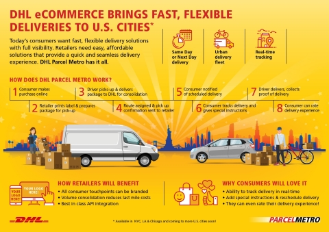 Parcel Metro allows retailers to offer a fully-branded delivery experience to their customers. The new service creates a 'virtual delivery network' of local and regional delivery vendors and crowd-sourced drivers and vehicles to ensure maximum flexibility and capacity over the last-mile. (Graphic: Business Wire)