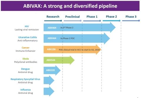 Abivax's Pipeline (Photo: Business Wire)