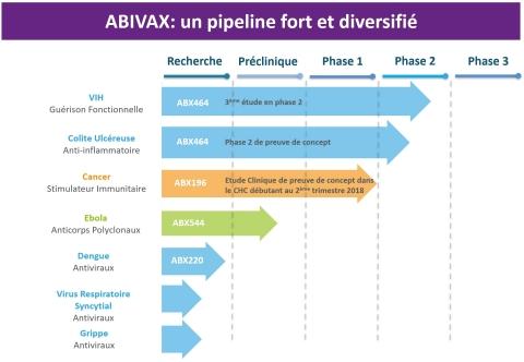 Pipeline Abivax (Photo: Business Wire)