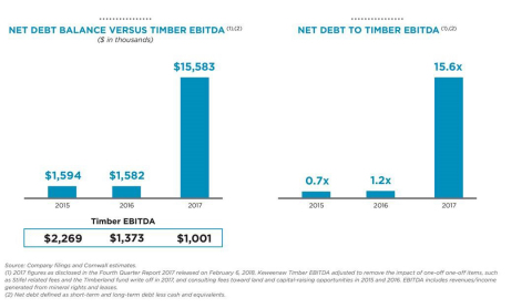 Net Debt Balance Versus Timber EBITDA and Net Debt to Timber EBITDA Graphic (Graphic: Business Wire)