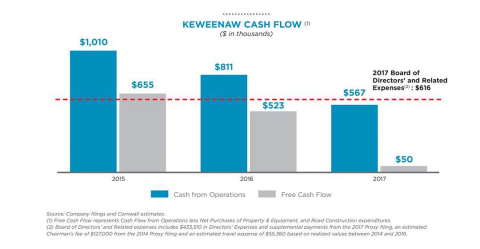 Keweenaw Cash Flow Chart (Graphic: Business Wire)