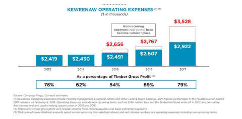 Keweenaw Operating Expenses Chart (Graphic: Business Wire)