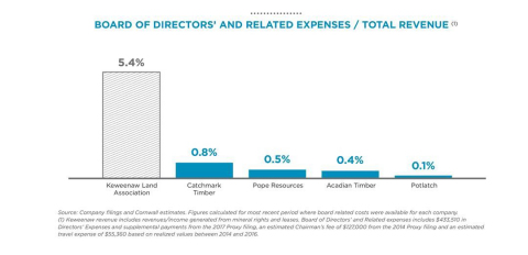 Board of Directors' and Related Expenses - Total Revenue Chart (Graphic: Business Wire)