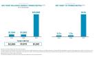 Net Debt Balance Versus Timber EBITDA and Net Debt to Timber EBITDA Graphic (Graphic: Business Wire)