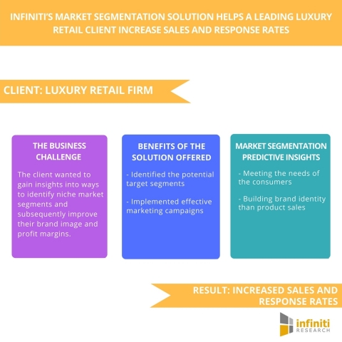 Infiniti's Market Segmentation Solution Helps A Leading Luxury Retail Client Increase Sales and Response Rates. (Graphic: Business Wire)