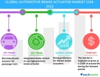 Technavio has published a new market research report on the global automotive brake actuator market from 2018-2022. (Graphic: Business Wire)