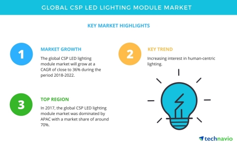 Technavio has published a new market research report on the global CSP LED lighting module market from 2018-2022. (Graphic: Business Wire)