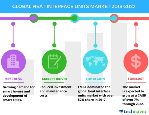 Technavio has published a new market research report on the global heat interface units market from 2018-2022. (Graphic: Business Wire)