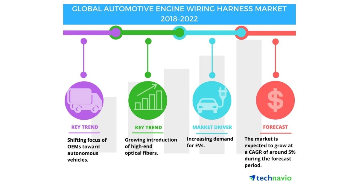 Automotive Engine Wiring Harness Market