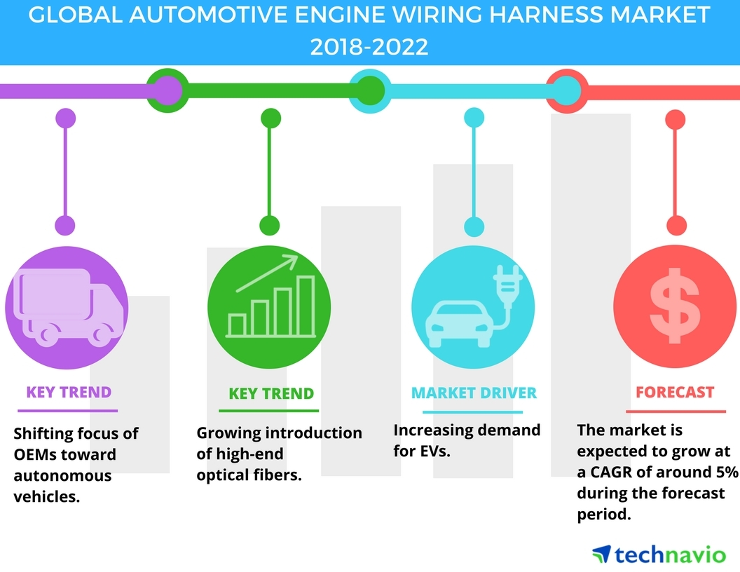 Automotive Engine Wiring Harness Market - Increasing Demand for Electric  Vehicles Drives Growth| Technavio | Business Wire