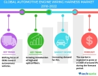 Technavio has published a new market research report on the global automotive engine wiring harness market from 2018-2022. (Graphic: Business Wire)