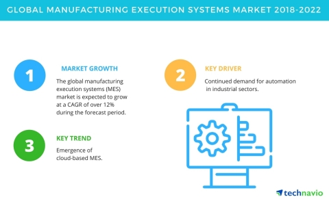 Technavio has published a new market research report on the global manufacturing execution systems market from 2018-2022. (Graphic: Business Wire)