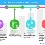 Global Rice Wine Market – Increasing Use in Cooking to Boost Growth | Technavio