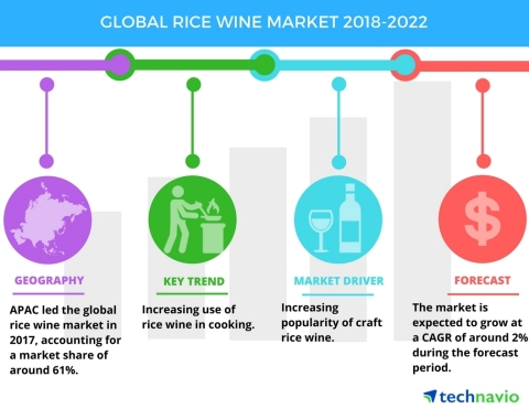 Technavio has published a new market research report on the global rice wine market from 2018-2022. (Graphic: Business Wire)