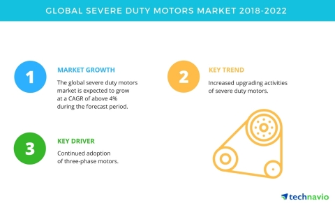 Technavio has published a new market research report on the global severe duty motors market from 2018-2022. (Graphic: Business Wire)