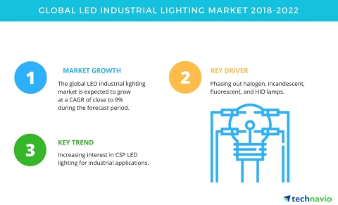 Technavio has published a new market research report on the global LED industrial lighting market from 2018-2022. (Graphic: Business Wire)