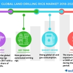 Global Land Drilling Rigs Market – Rising Oil and Gas Consumption to Boost Growth | Technavio