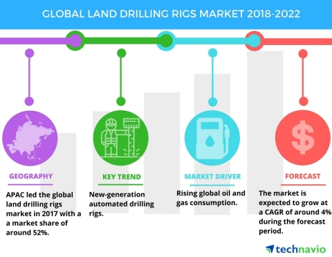 Technavio has published a new market research report on the global land drilling rigs market from 2018-2022. (Graphic: Business Wire)