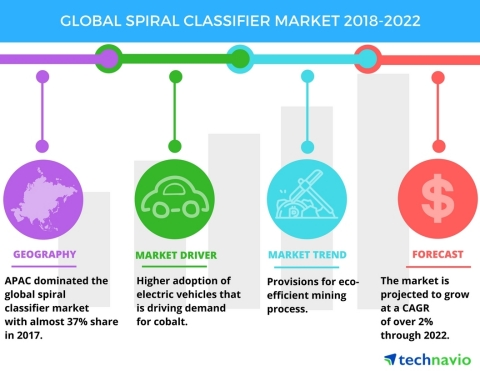 Technavio has published a new market research report on the global spiral classifier market from 2018-2022. (Graphic: Business Wire)