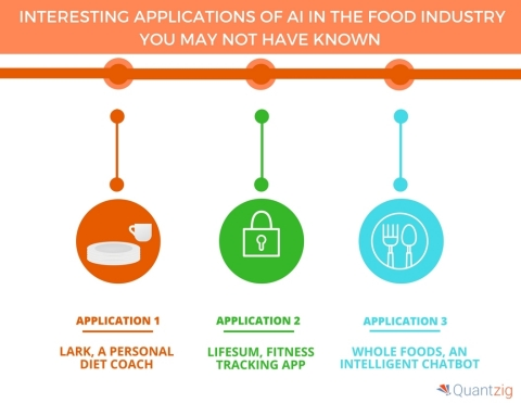 Five Interesting Applications of AI in the Food Industry You May Not Have Known. (Graphic: Business Wire)