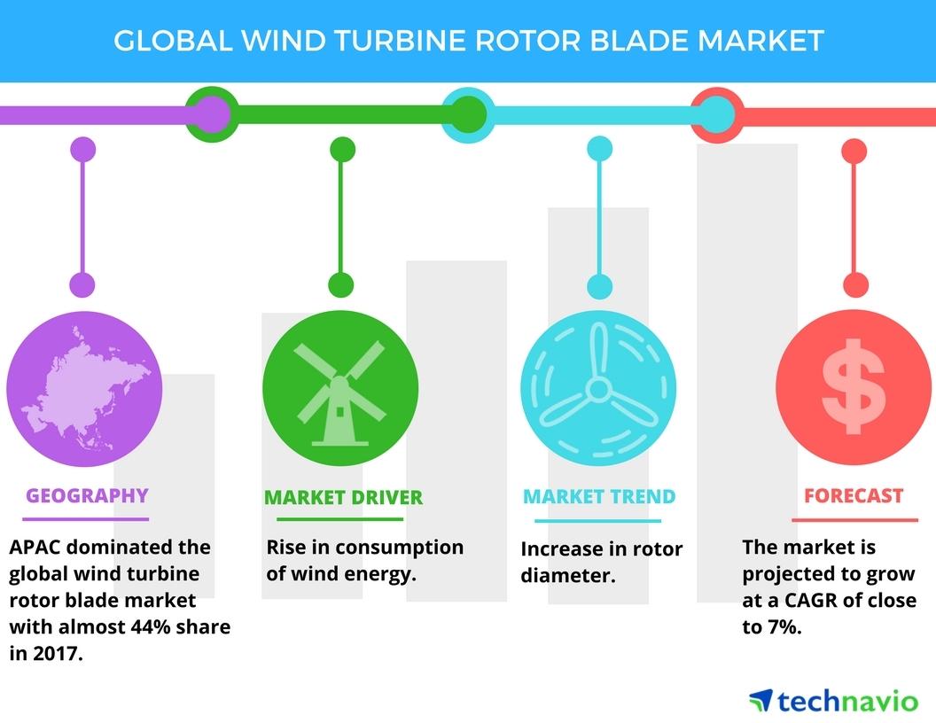 Top Factors Driving The Global Wind Turbine Rotor Blade Market Generator Wiring Diagram Technavio Business Wire