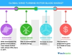 Technavio has published a new market research report on the global wind turbine rotor blade market from 2018-2022. (Graphic: Business Wire)